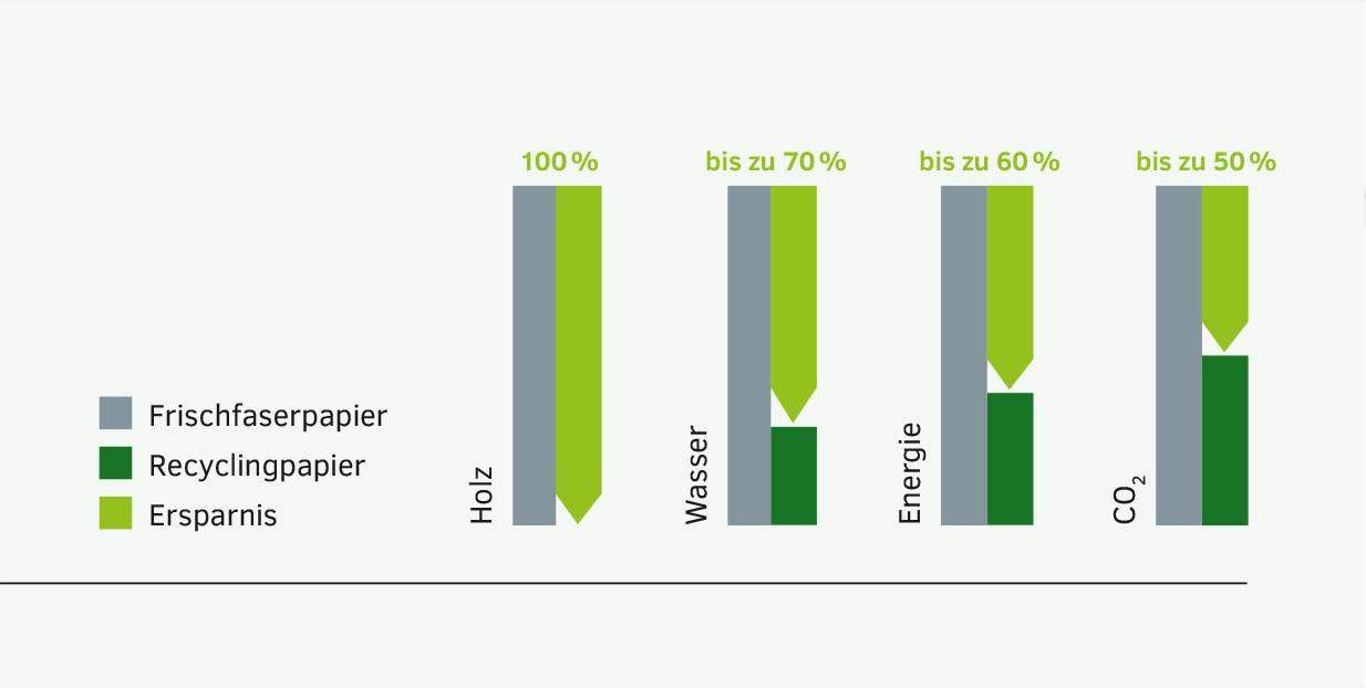 Recycling Frischfaser links Unsere Verantwortung