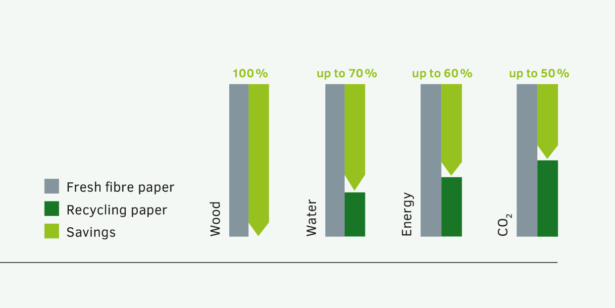 Table Recycling vs. virgin fibre