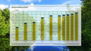 Betragsbild mit Diagramm zu jährlichen Altpapier-Recycling-Quoten in Deutschland